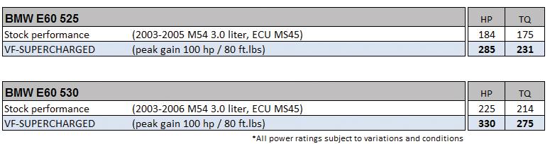 e60-superchargers